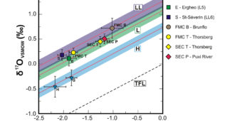 Oxygen-three isotopic results for chromites from recent and fossil meteorites, from Heck et al. (2010)